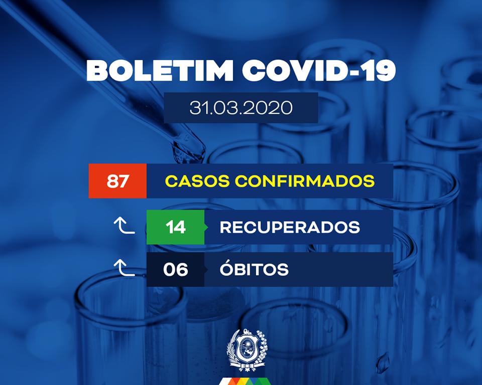 Pernambuco já soma 87 casos por coronavirus em 12 localidades