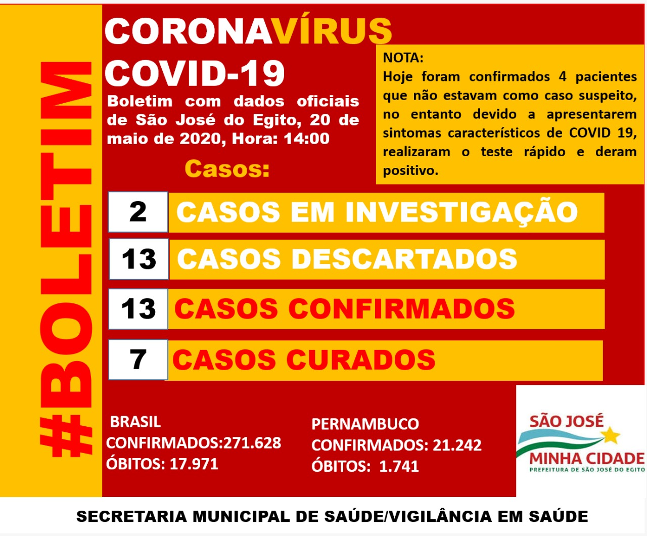São José do Egito confirma mais 4 casos de covid-19 de uma só vez