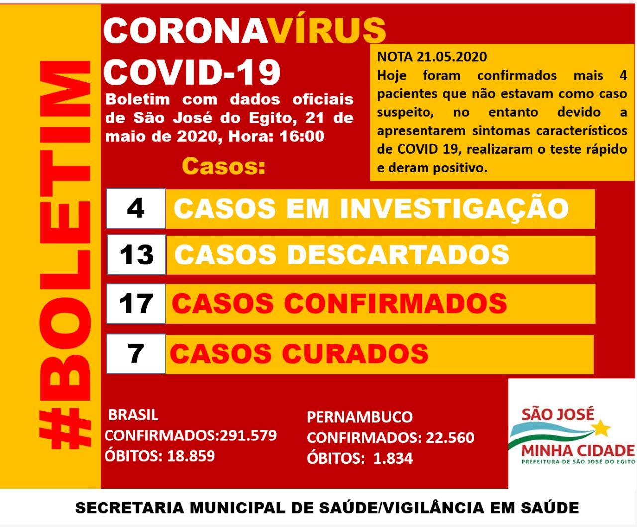 SJE confirmou mais 4 casos de covid-19 nessa quinta (21)