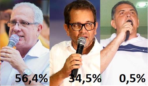 Sávio lidera em Tuparetama: 56,4% contra 34,5% de Dêva Pessoa