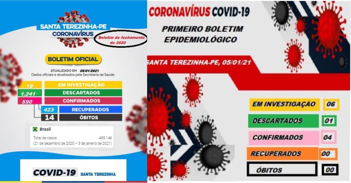 Santa Terezinha é única cidade que se tem notícia a recomeçar contagem de casos da covid-19