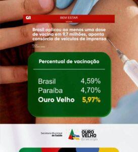Município do Cariri da PB no ritmo da vacinação contra a Covid-19