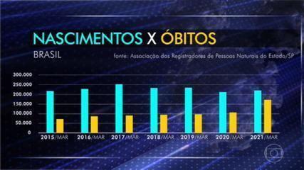 Nº de mortes ultrapassa pela primeira vez na história o de nascimentos na região sudeste do país na 1ª semana de abril
