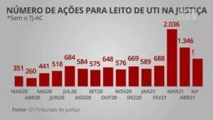 Número de ações na justiça para garantir leitos de UTI quadruplica nos últimos 3 meses no Brasil