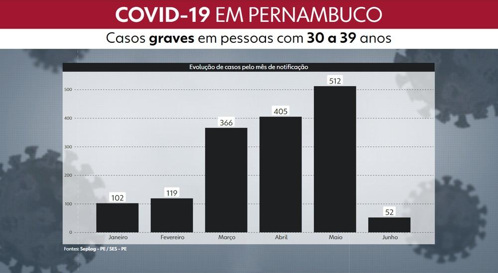 Casos graves de Covid em Pernambuco crescem mais em jovens de 30 a 39 anos, no mês de maio