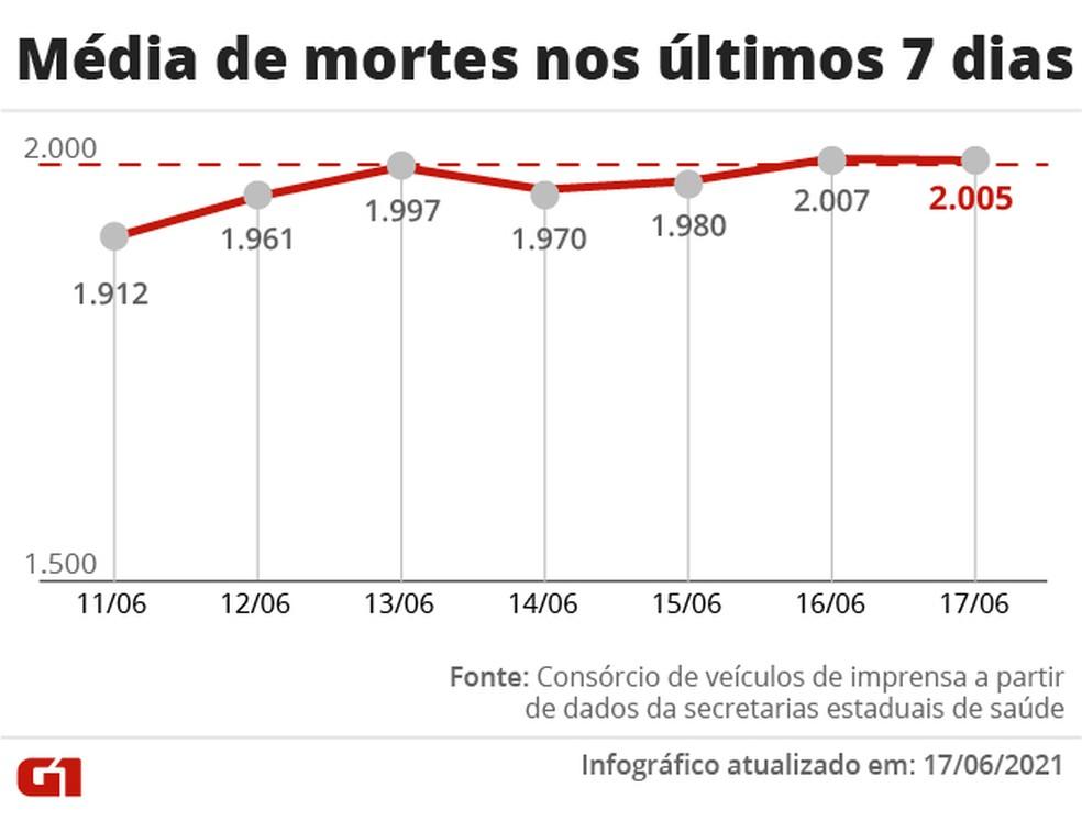 Brasil volta a registrar tendência de alta nas mortes por Covid após mais de 2 meses