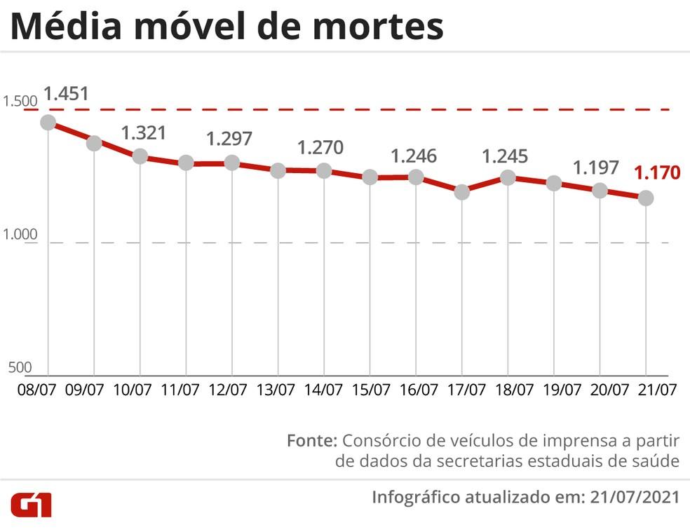 Brasil ultrapassa 545 mil mortes por Covid; média móvel é a menor desde 26 de fevereiro