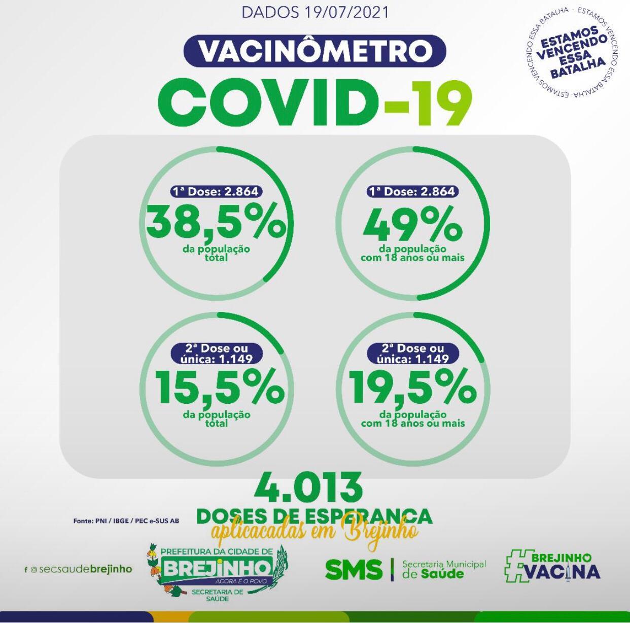 Brejinho já vacinou 38,5% de sua população com a primeira dose da vacina contra a covid-19