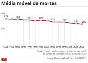 Brasil registra menor média móvel de mortes por Covid do ano: 696 vítimas por dia