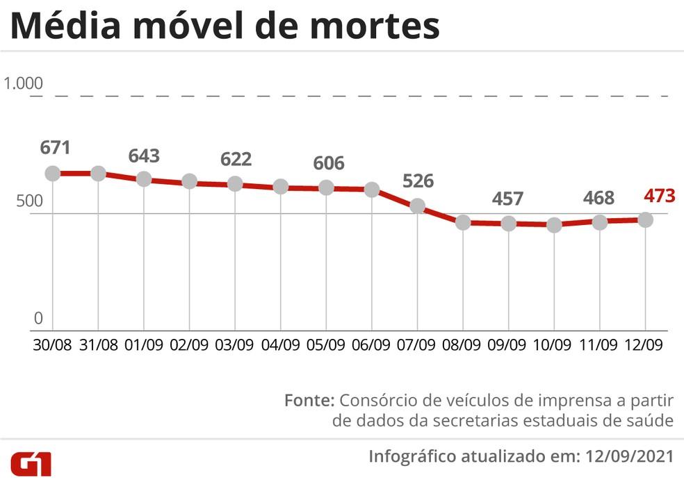 Brasil tem média móvel de 473 óbitos por Covid neste domingo (12); 5 estados não registraram mortes